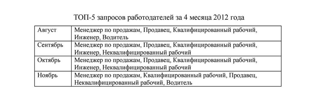 Топ-5 запросов работодателей