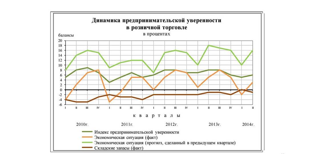 Динамика предпринимательской уверенности в розничной торговли в России