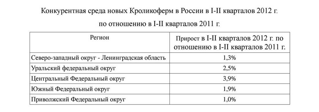 Конкурентная среда новых кроликоферм в России