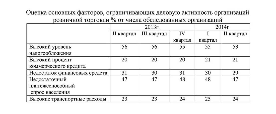 Оценка факторов ограничивающих предпринимательство в торговле в России