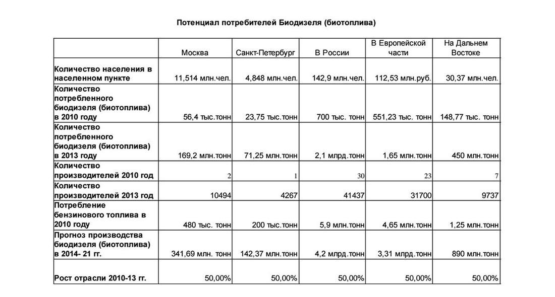 Потенциал потребителей биодизеля в России