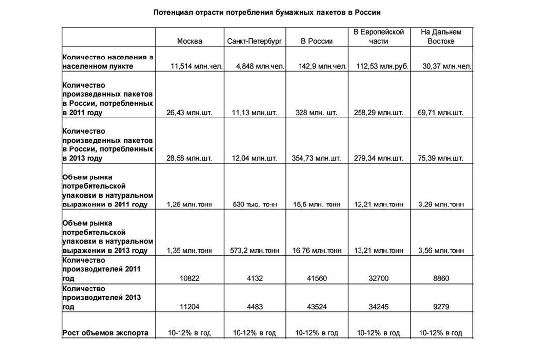 Потенциал потребителей пакетов в России