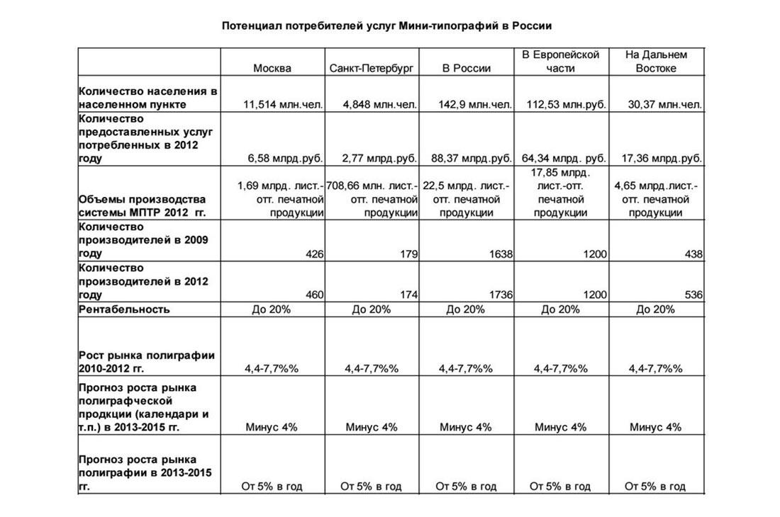 Потенциал потребителей рынка типографий в России