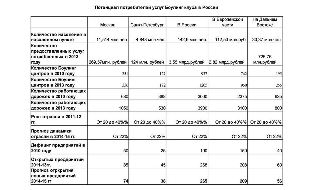 Потенциал потребителей услуг боулинг клубов в России