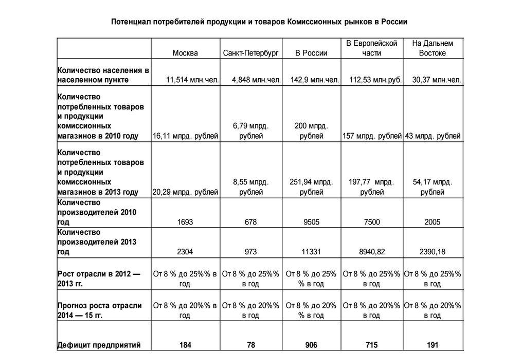 Потенциал потребителей услуг комиссионных магазинов в России