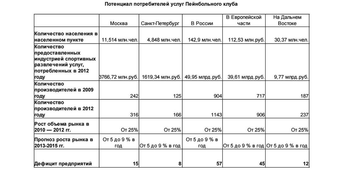 Потенциал потребителей услуг пейнтбольных клубов в России
