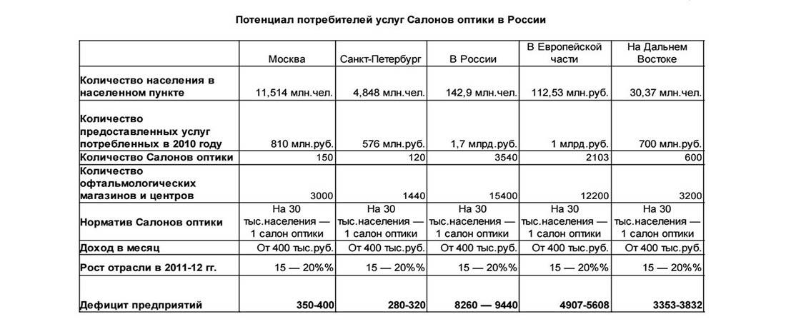 Потенциал потребления услуг оптики в России
