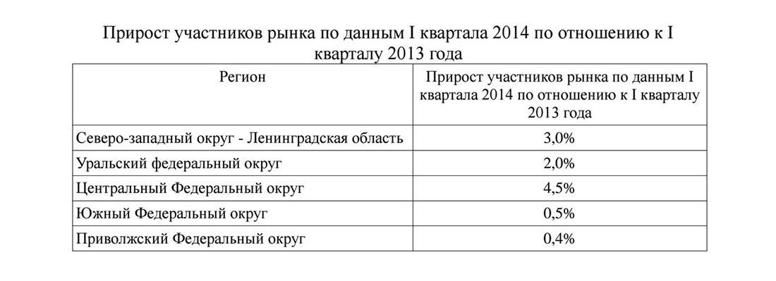 Прирост рынка ювелирных услуг в России
