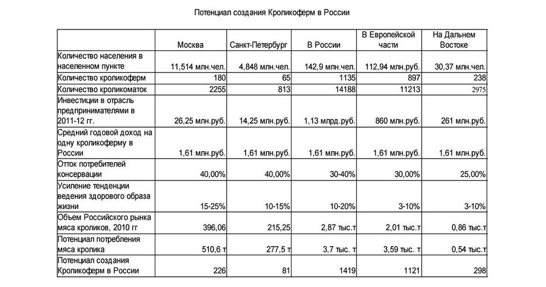 Потенциал создания кроликоферм в России