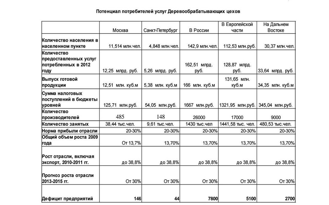 Потенциал услуг деревообрабатывающих цехов в России