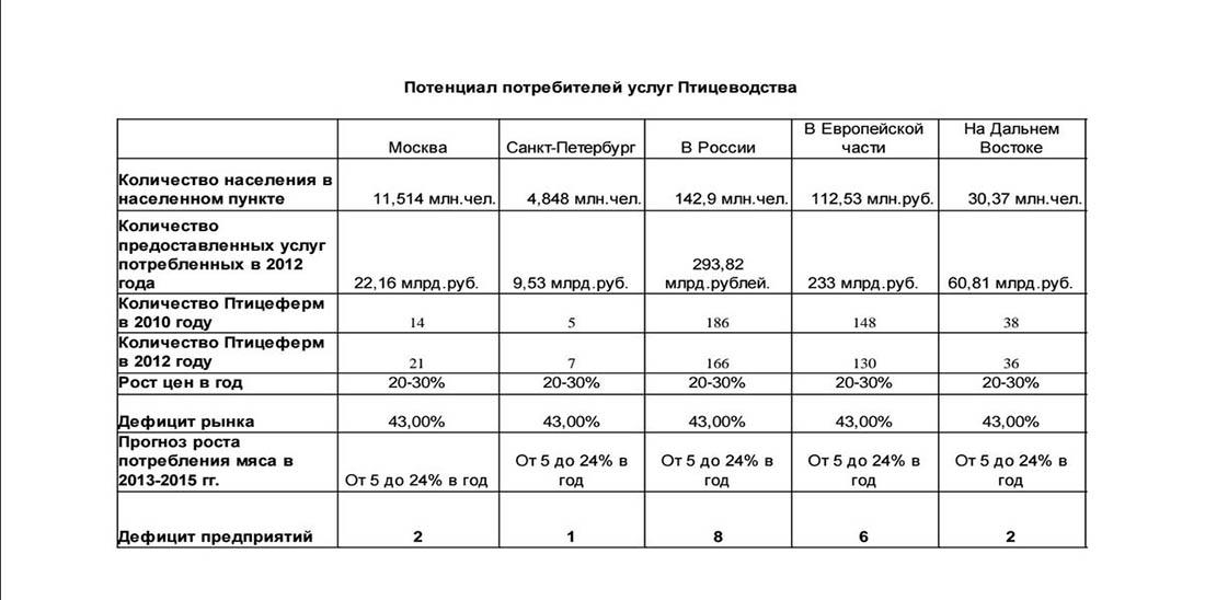 Потенциал услуг птицеводства в России
