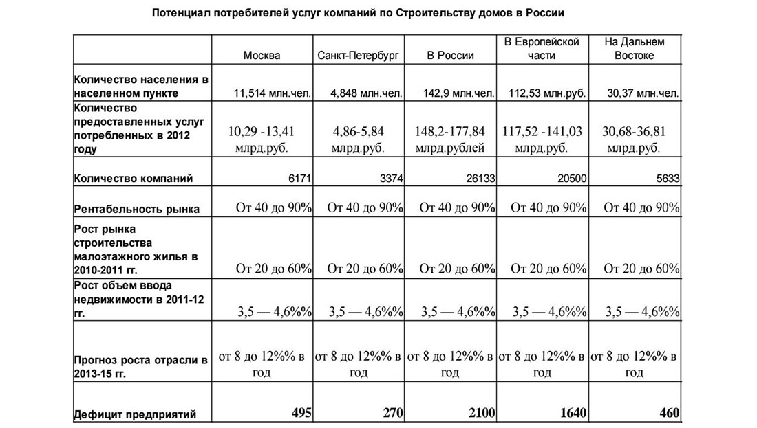 Потенциал услуг строительства домов в России