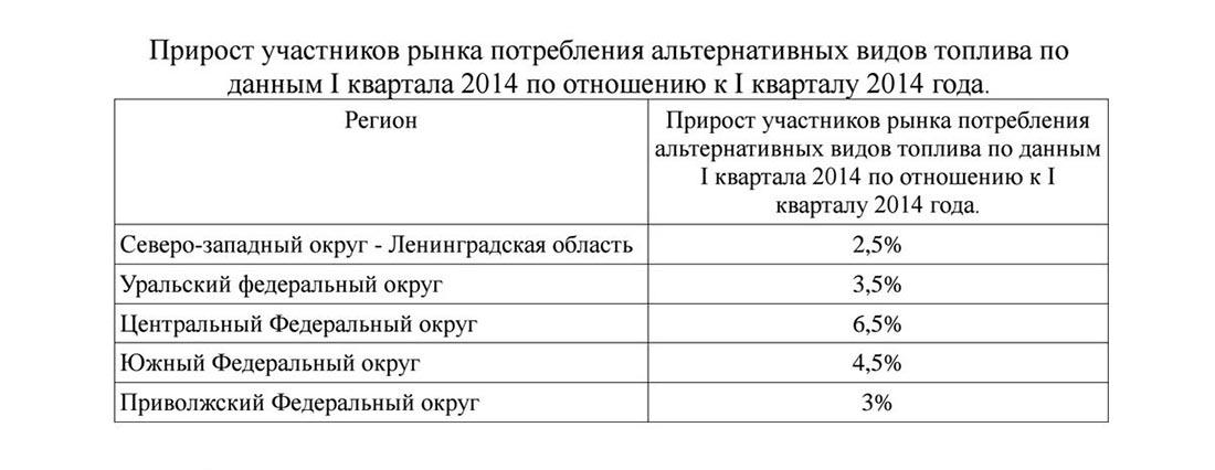 Прирост потребителей рынка биодизеля в России