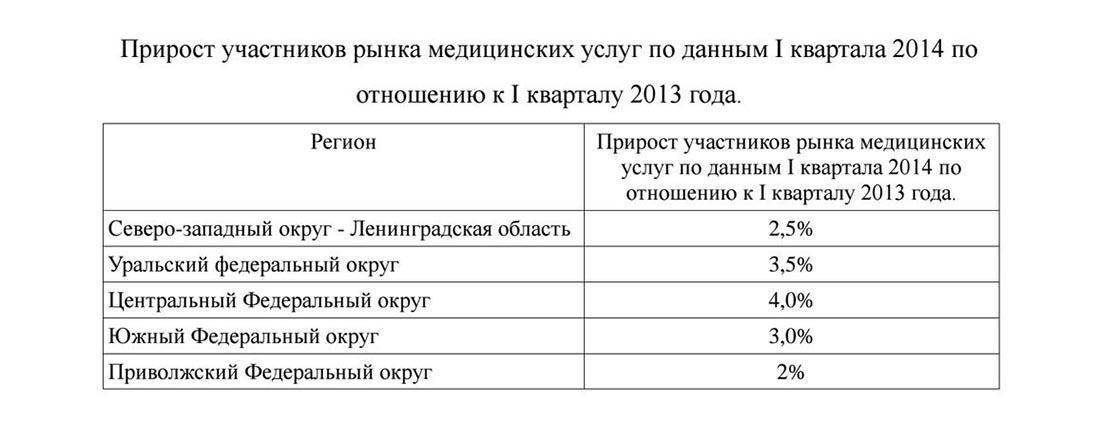 Прирост рынка медицинских услуг в России
