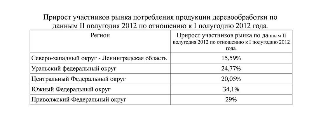 Прирост участников деревообрабатывающего рынка в России