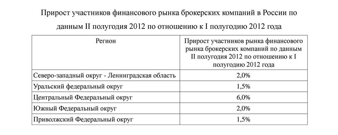 Прирост участников финансового рынка в России