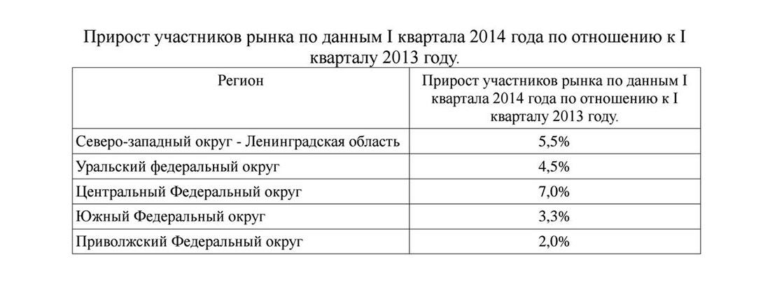 Прирост участников рынка кейтеринга в России