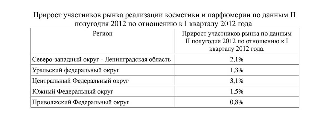 Прирост участников рынка косметики в России
