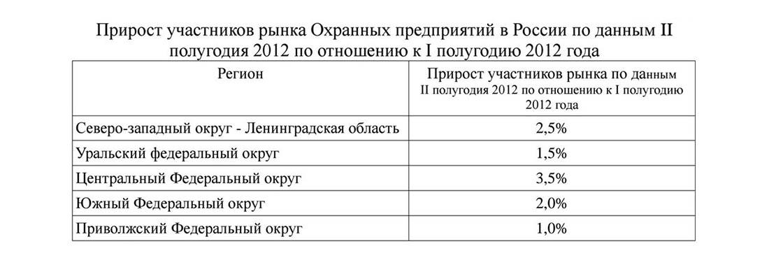 Прирост участников рынка охранных предприятий в России