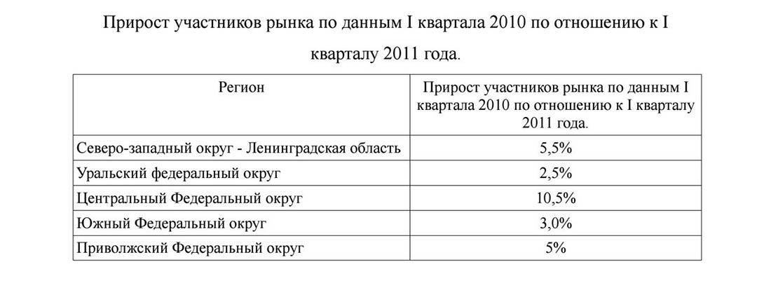 Прирост участников рынка оптики в России