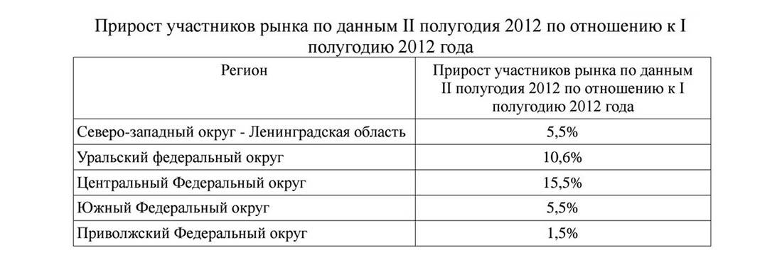 Прирост участников рынка пейнтбольных клубов в России