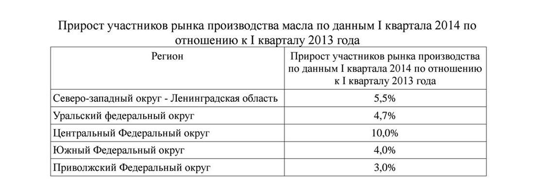 Прирост участников рынка производства масла в России