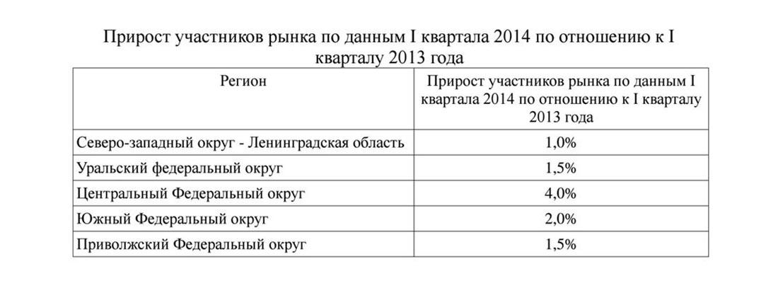 Прирост участников рынка производства пакетов в России