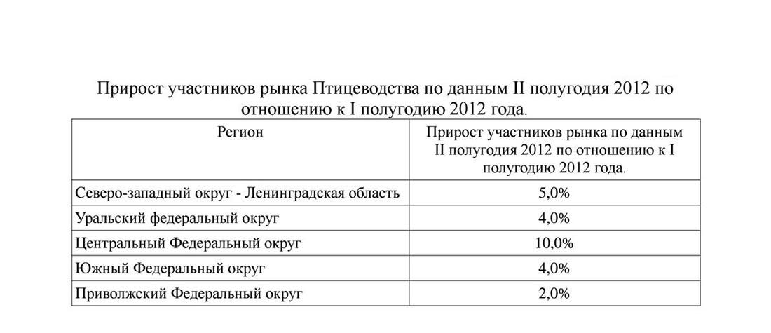 Прирост участников рынка птицеводства в России