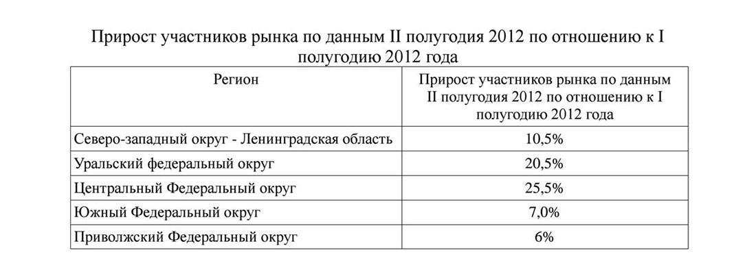 Прирост участников рынка строительства домов в России