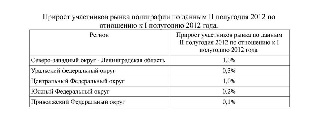 Прирост участников рынка типографий в России