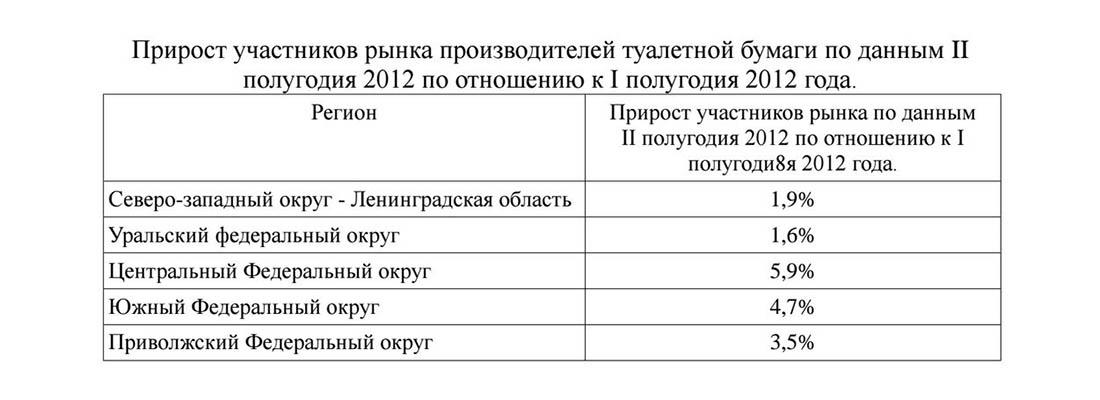 Прирост участников рынка туалетной бумаги в России