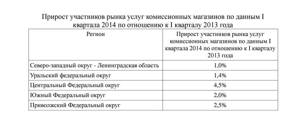 Прирост участников рынка улуг комиссионных магазинов в России
