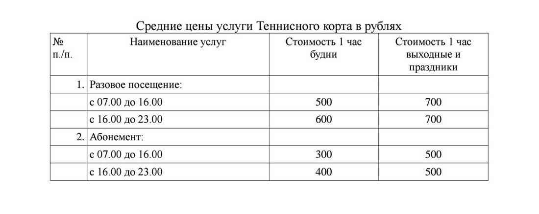 Средние цены на услуги теннисного корта в России