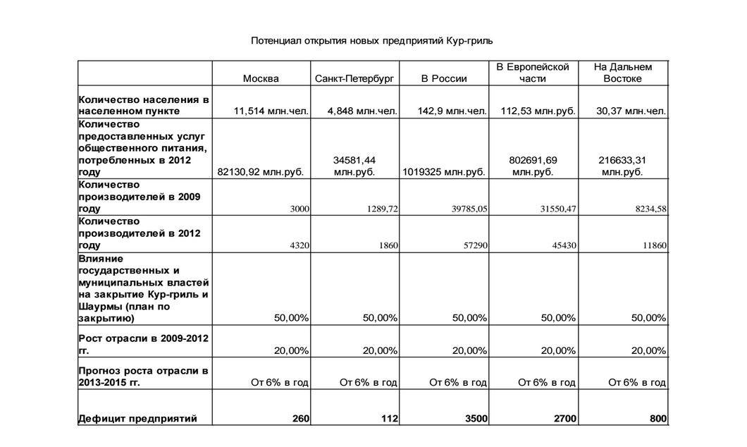 Потенциал открытия предприятий куры-гриль в России