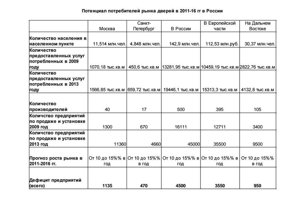 Потенциал потребления рынка дверей в России