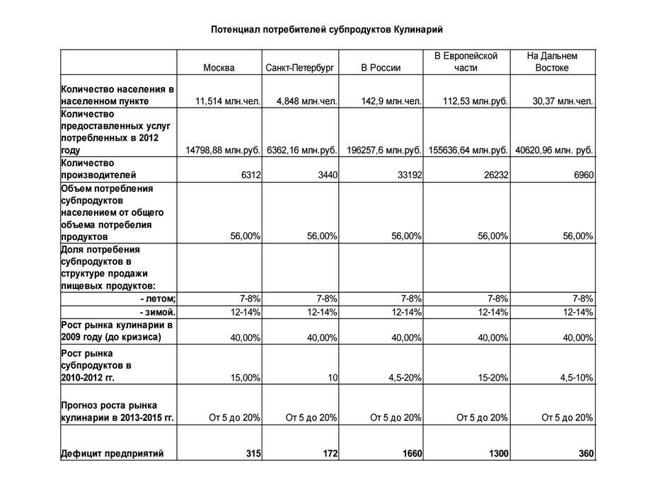 Потенциал потребителей кулинарии в России