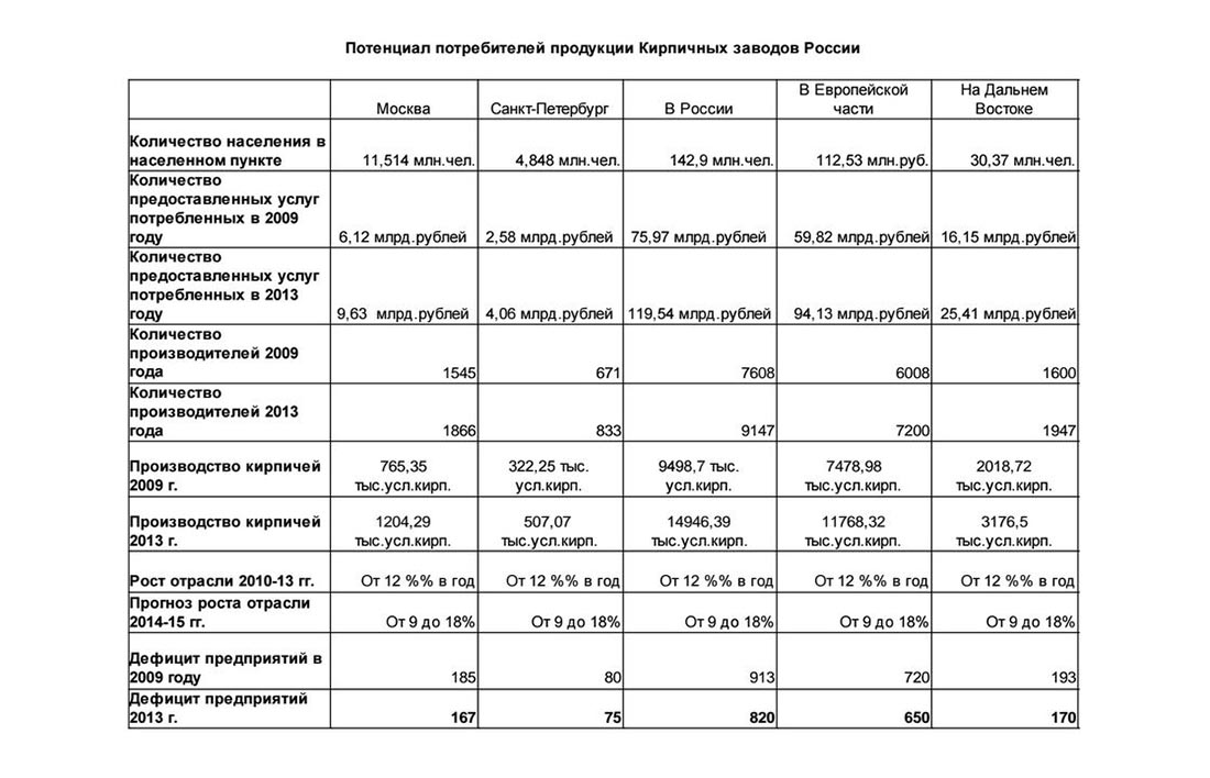 Потенциал потребителей продукции кирпичных заводов в России