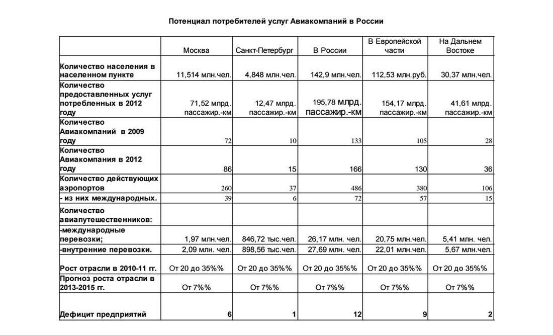 Потенциал потребителей услуг авиакомпаний в России