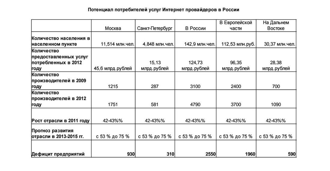 Потенциал потребителей услуг интернет-провайдеров в России