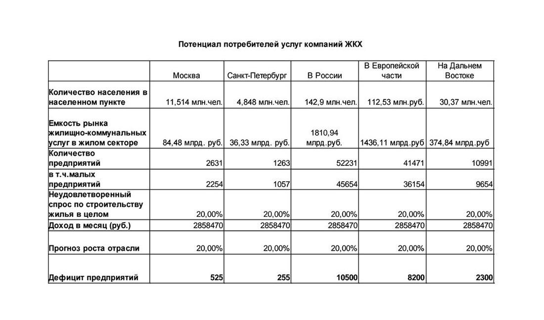 Потенциал потребителей услуг компаний ЖКХ в России