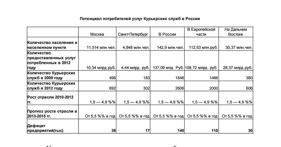 Потенциал потребителей услуг курьерских служб в России