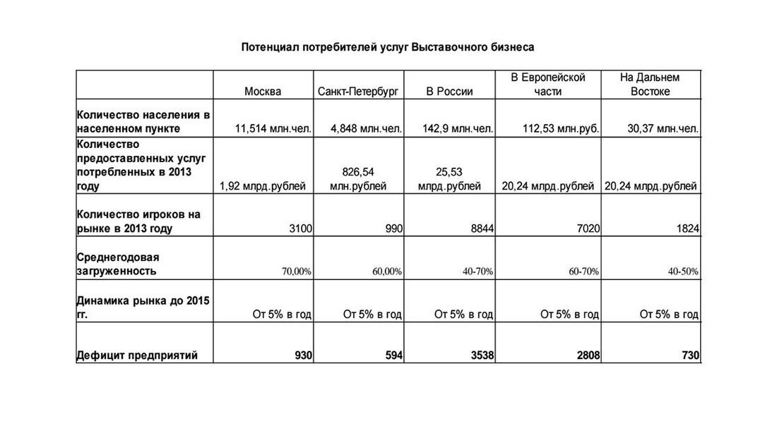 Потенциал потребителей услуг выставочного бизнеса в России