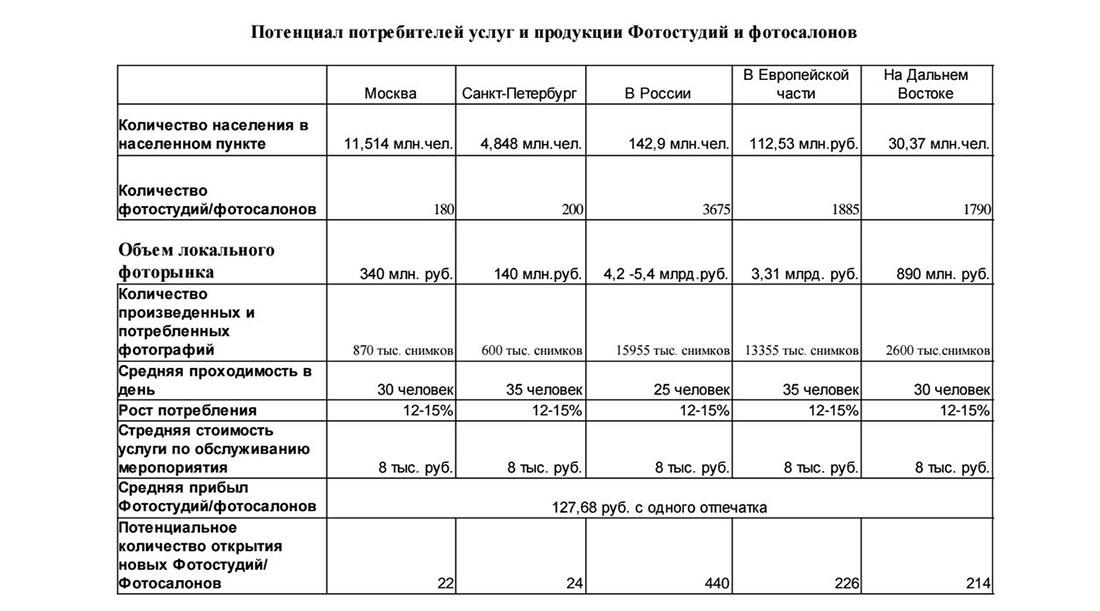 Потенциал услуг продукции фотостудий в России