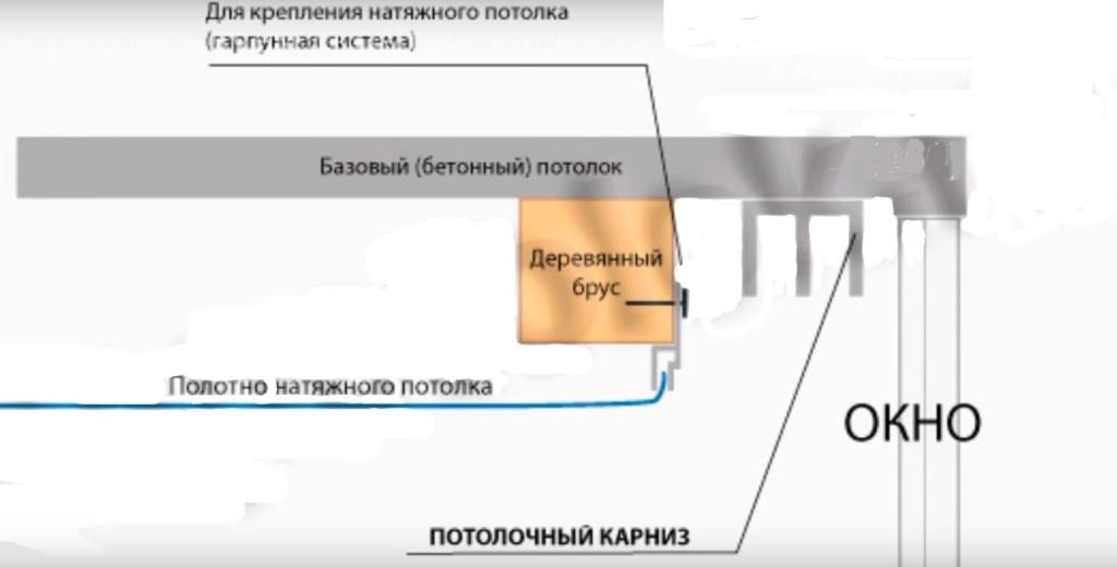 Как крепить гардину на натяжной потолок