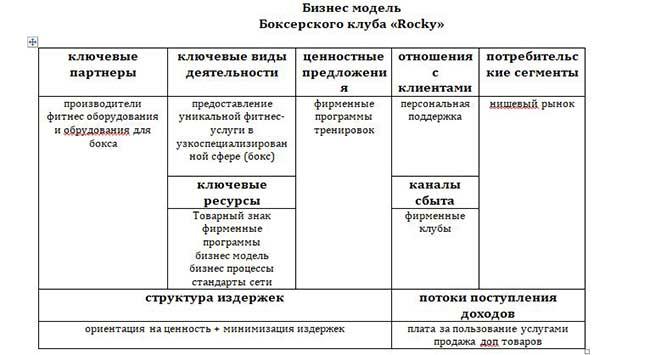 Модель бизнеса бокса