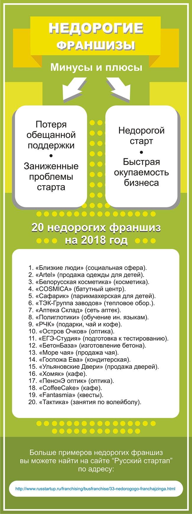 Инфографика от Русского стартапа_3