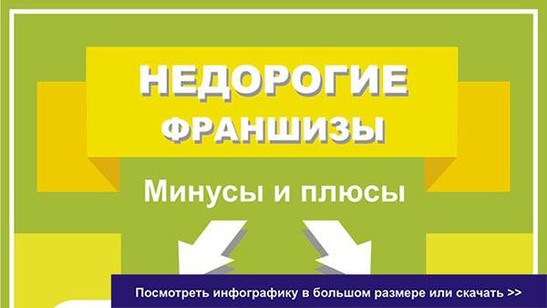 Infografika_nedorogoj-franchajzing_vst