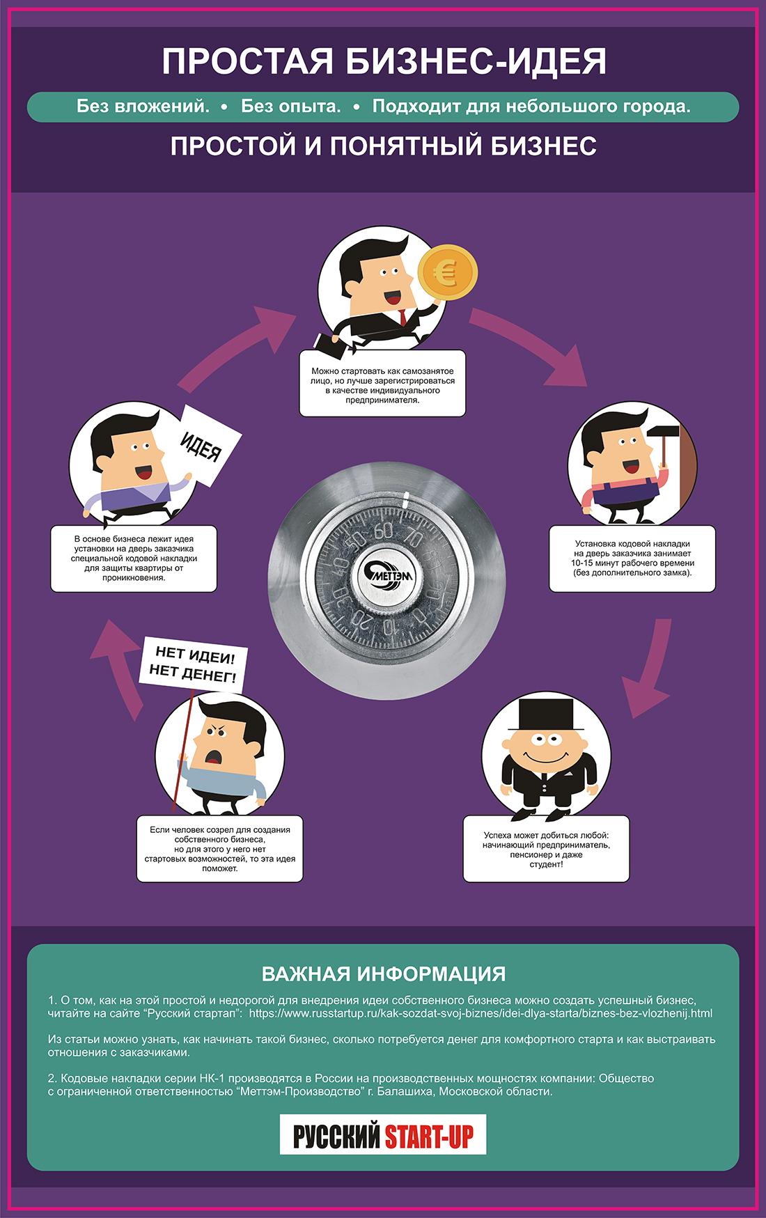 Инфографика Идея бизнеса без вложений Накладка