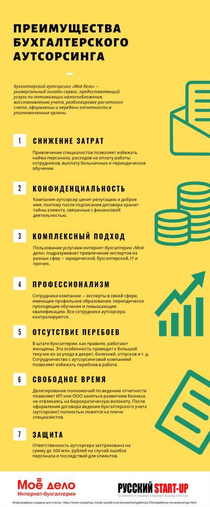 Infografika_Moe_Delo